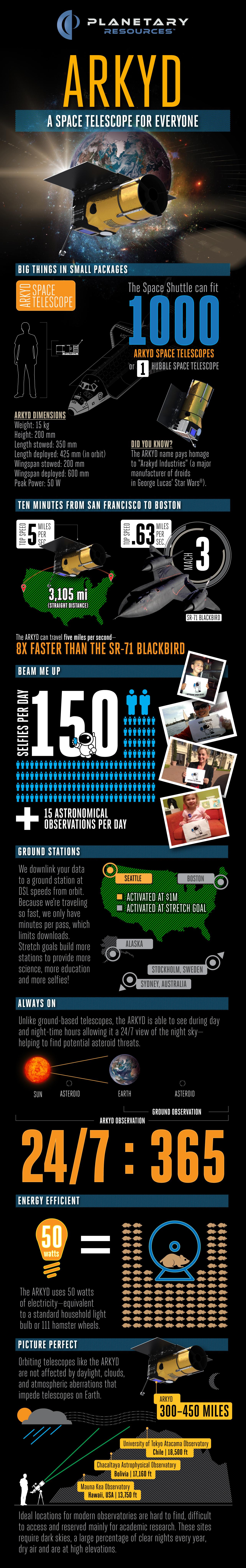 infographicarkyd