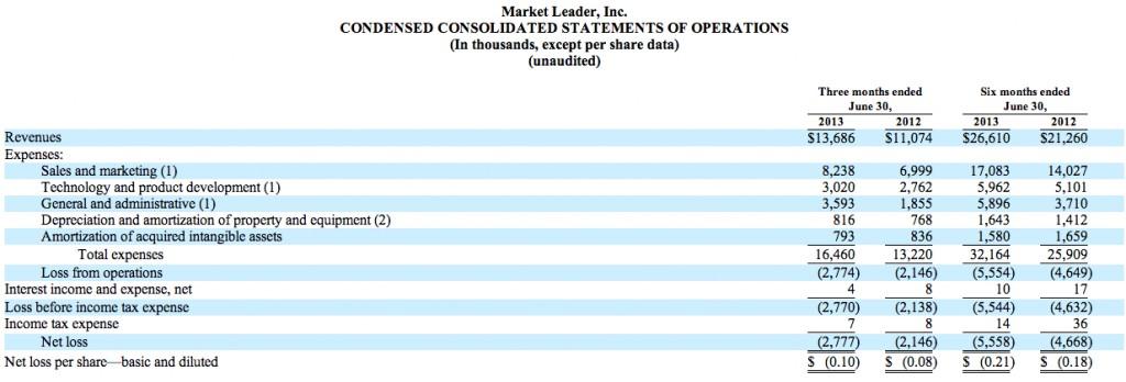 marketleader-results