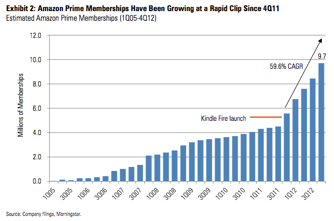 Morningstar chart showing the estimated growth and future potential of Amazon Prime.