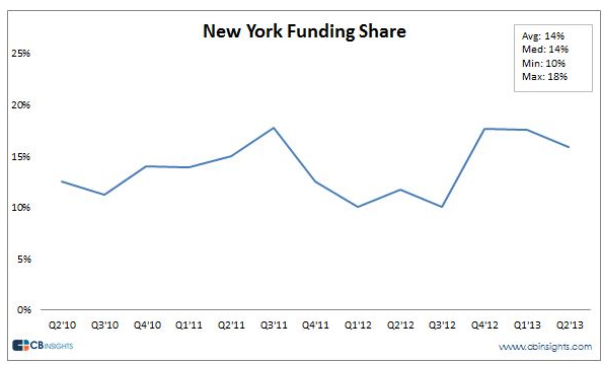 newyork-fundingshare