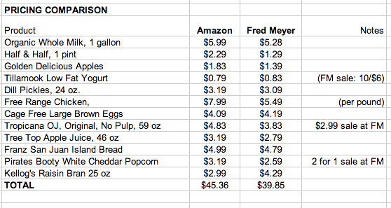 Ripe for expansion The Amazon Fresh grocery experience 5 years – Sample Grocery Lists