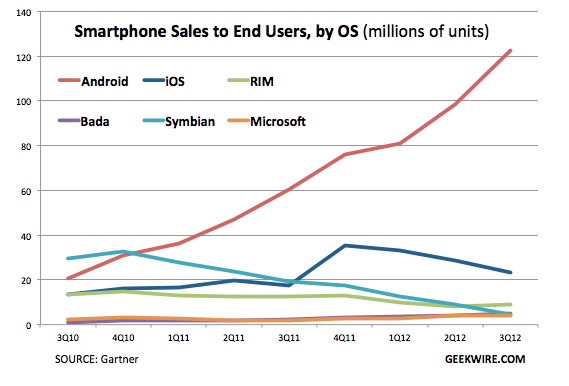 Smartphone score: Android sells 122M, iPhone 24M, Windows