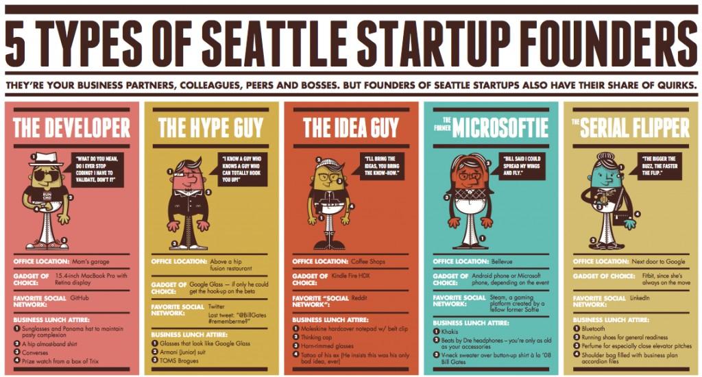 startupfounderstypes