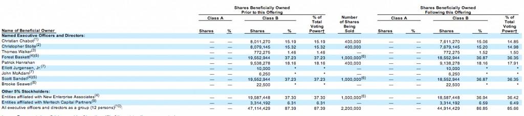 tableau-stockholdings
