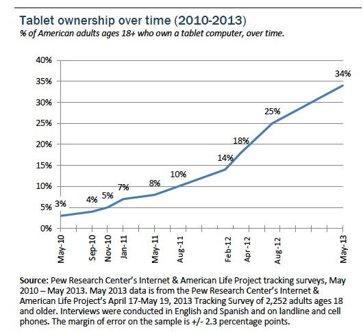 tabletchartjune2013