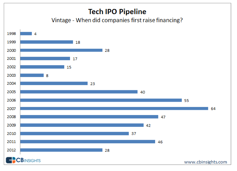 Inside the IPO pipeline: It's all B2B, all of the time