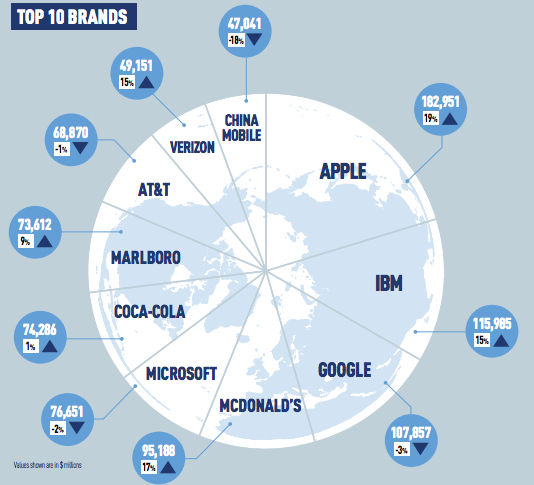 brand values of apple and facebook soar while amazon and
