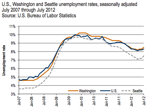 Washington state adds jobs in july but the unemployment rate and that appears to be the case with the latest report from the washington employment sciox Gallery
