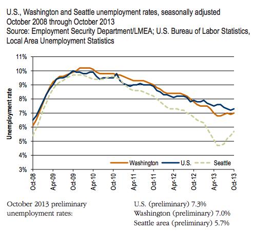 unemploymentnov2013