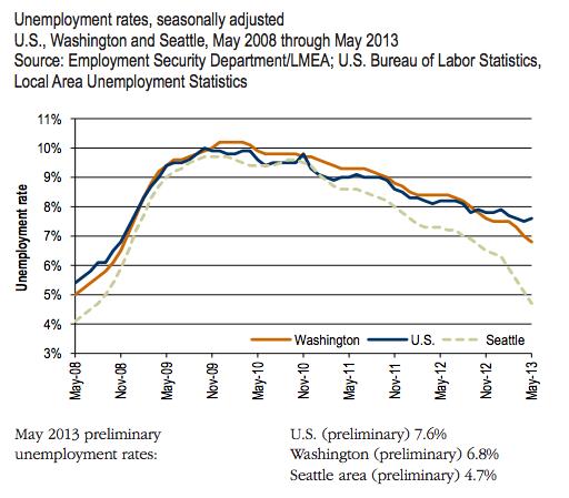 unemploymentrate12