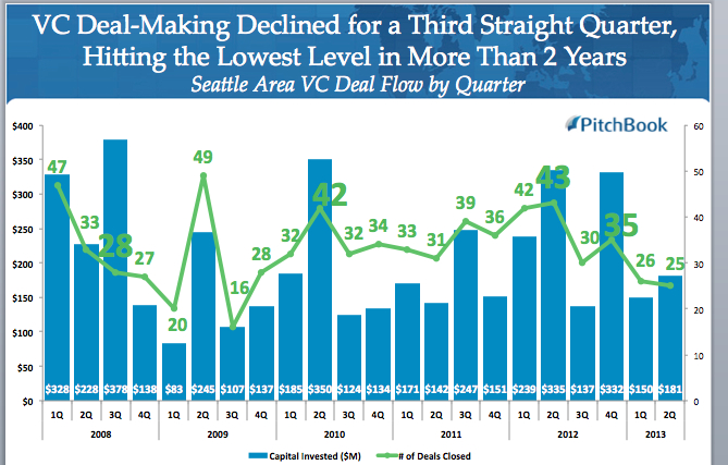 venture capital deals-wa11