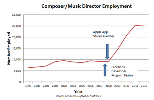 Study: Video games causing spike in music composer employment – GeekWire