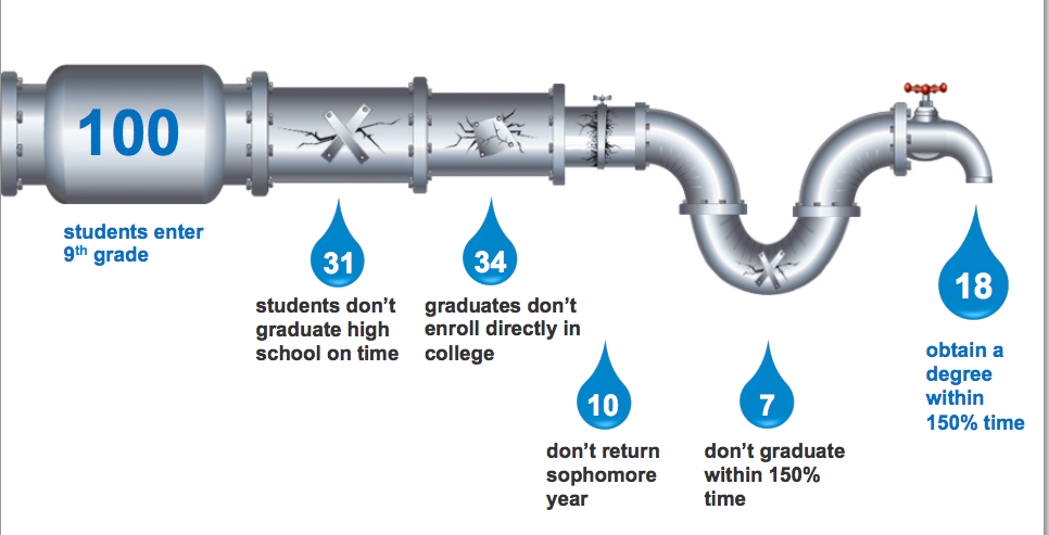 Washington has pipeline issues from secondary to postsecondary education.