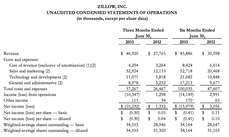 zillow-numberq2