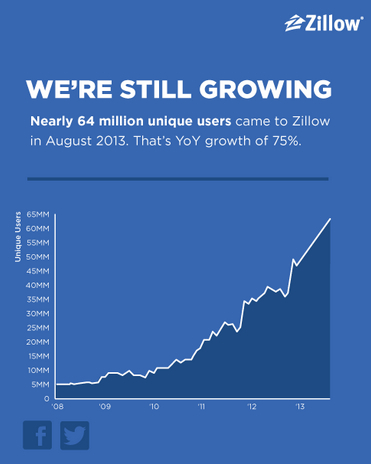zillow-numbers