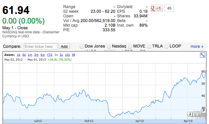 Industry outsider zillow zooms past 60 per share now for Zillow stock quote