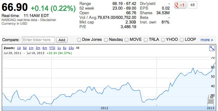 Zillow is flying high two years after ipo can this stock for Zillow stock quote