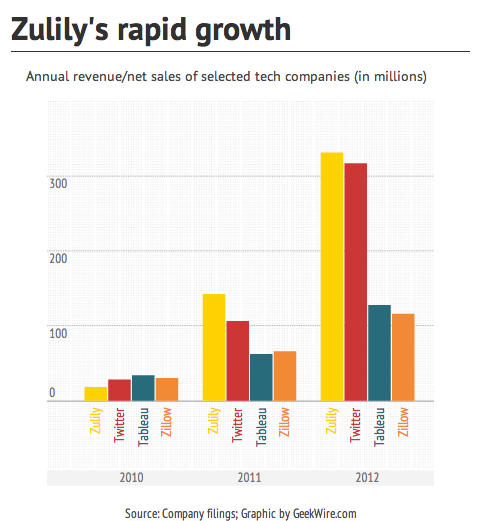 zulily-growth44