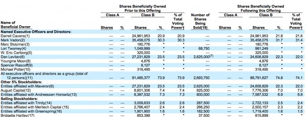zulily-shares