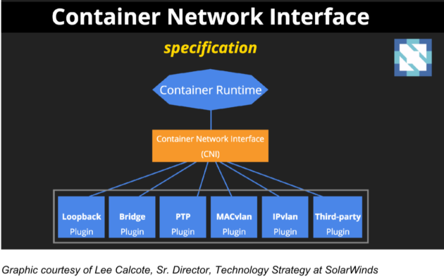 Container Network Interface