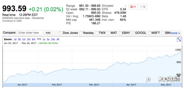 As Amazon Flirts With 1 000 Share Shareholder Questions Jeff Bezos About Stock Split Geekwire