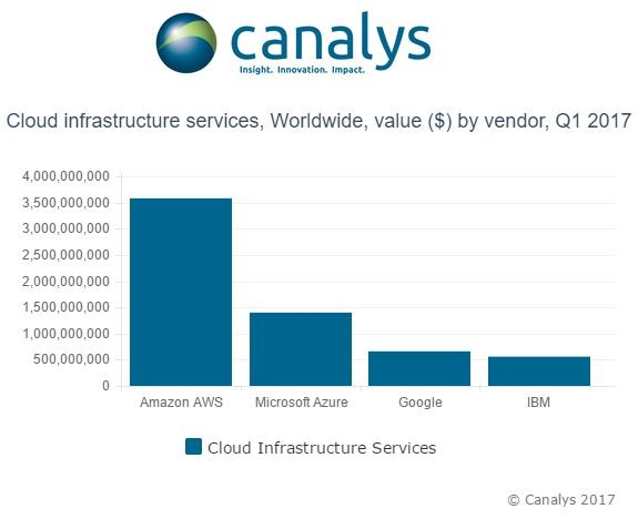 public cloud market share Canalys Q1 2017