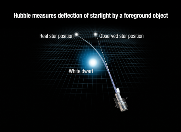 Astronomers see star warp light for first time