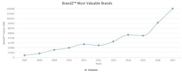 Amazon value