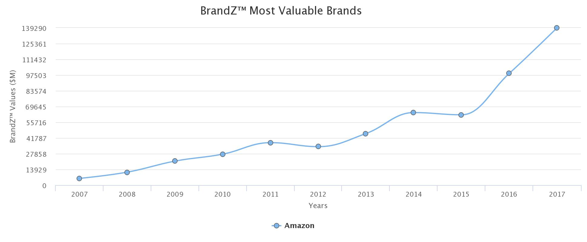 2012 amazon annual report