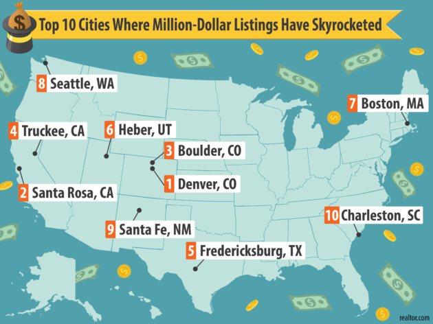 Realtor.com $1million cities