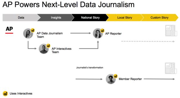 Associated Press to pilot Microsoft's Power BI for data analysis and visualization