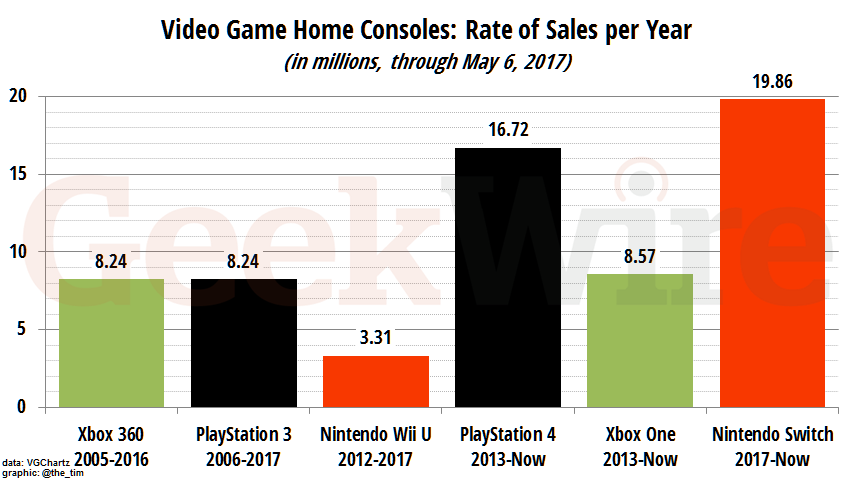 Video Game Home Consoles: Rate of Sales per Year