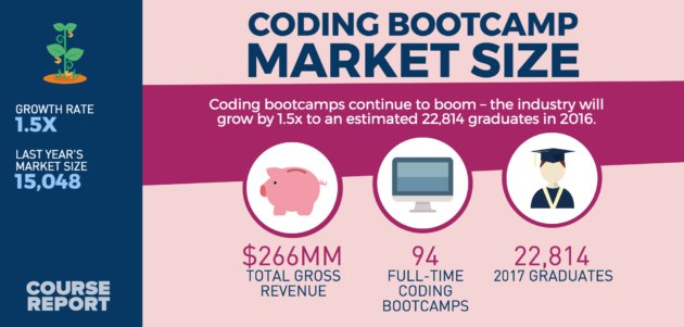 Coding bootcamp grads up 10X over last 5 years, as study
