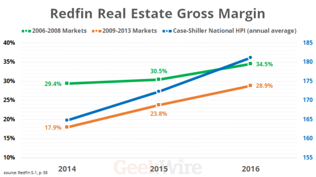 Redfin Real Estate Gross Margin and Case-Shiller Home Price Index
