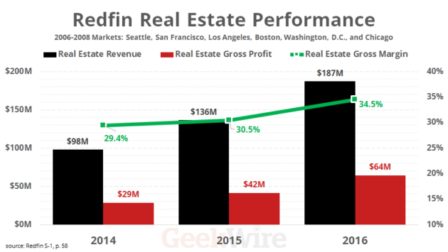 Redfin Real Estate Performance - 2006-2008 Markets: Seattle, San Francisco, Los Angeles, Boston, Washington, D.C., and Chicago