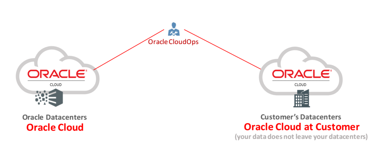 oracle expands its hybrid cloud strategy with new managed. Black Bedroom Furniture Sets. Home Design Ideas