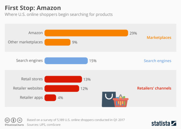 Amazon PPC marketing - where consumers start their search