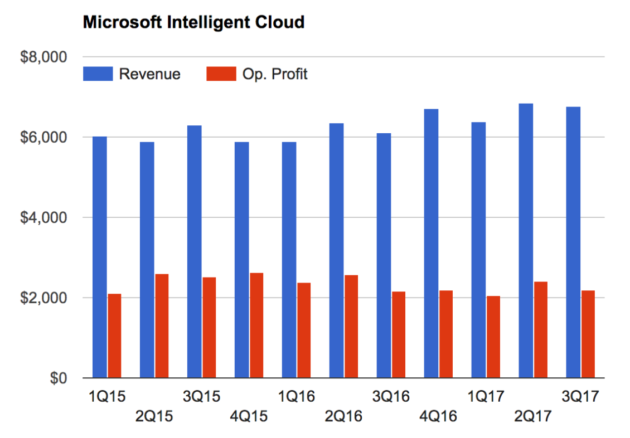 Microsoft Cloud focus casts job loss shadows