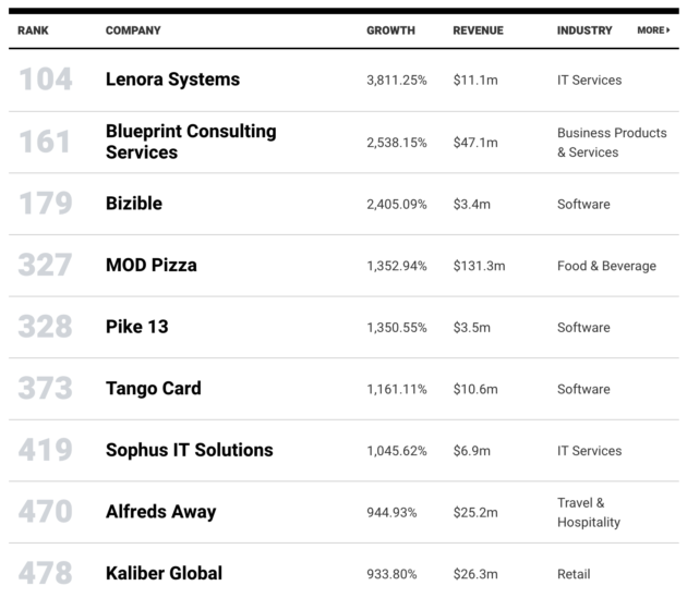 Here are the fastest growing companies in the pacific northwest the top washington companies among the inc 5000 screenshot via inc malvernweather