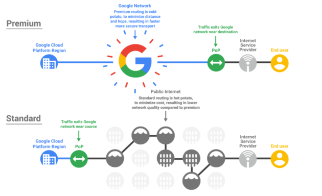 Google introduces new tiers for cheaper, lower-performance networking