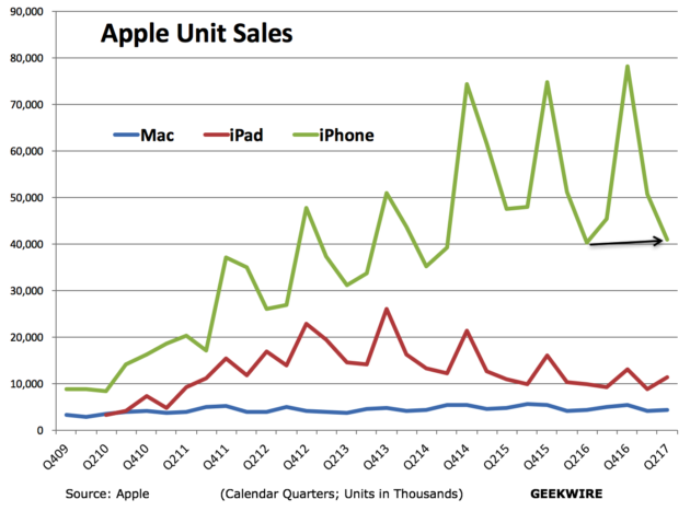 Whaddya know, iPad and Apple Watch are selling like insane again