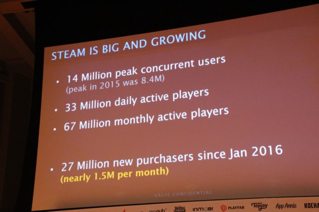 Valve Reveals Steam's Impressive Monthly User Count