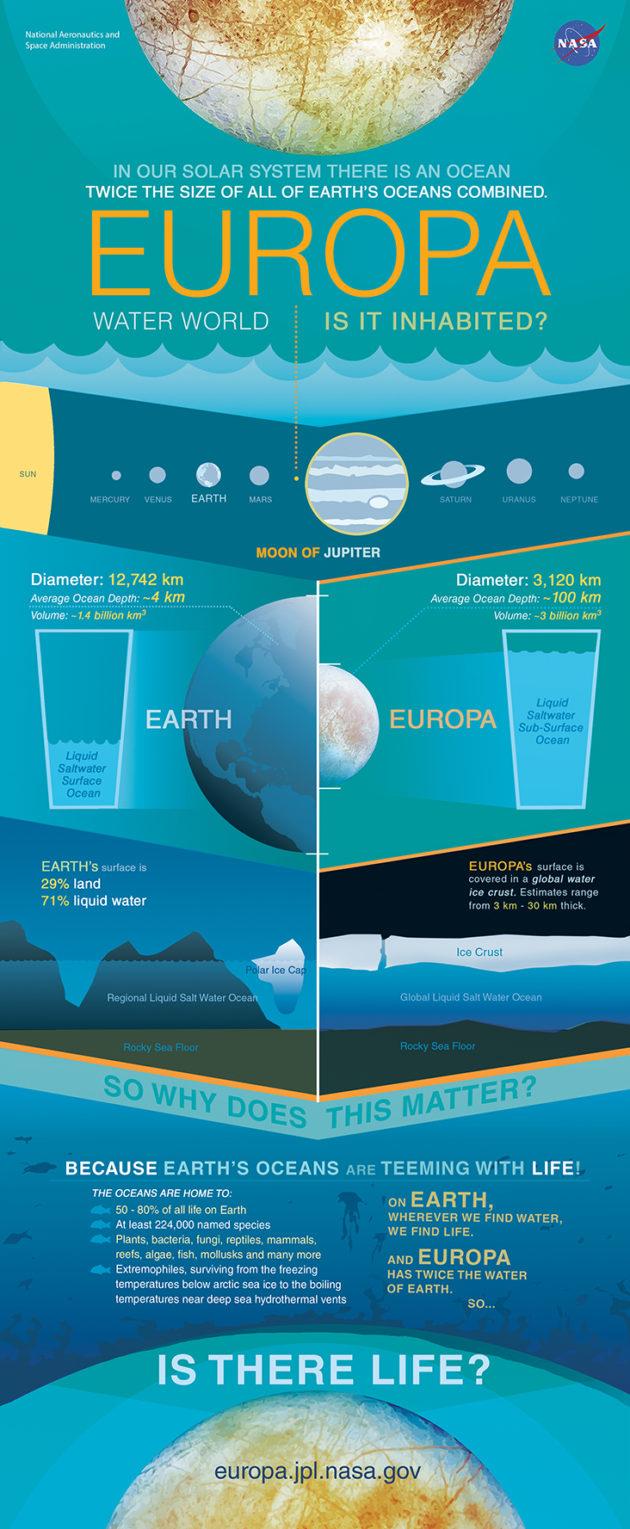 Europa vs. Earth