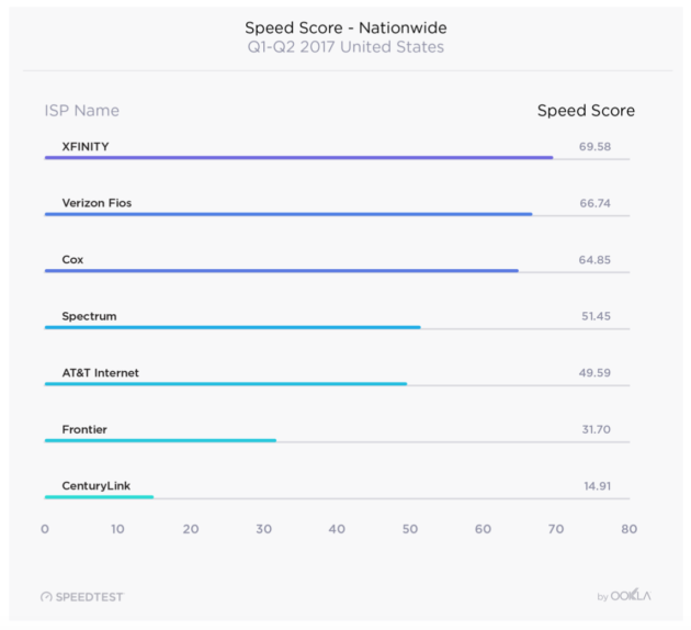 Mobile's network fastest in latest Ookla study