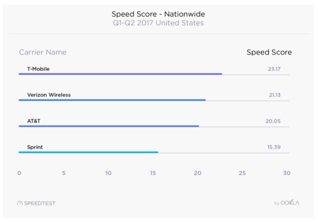 Which Mobile Network Is the Fastest? The Latest Winner Might Surprise You