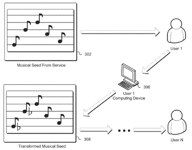 Musical authentication