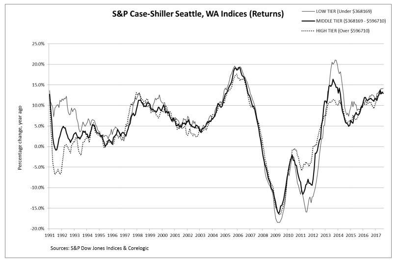 this chart compares returns for seattle with different ranges of housing prices tiers click to enlarge