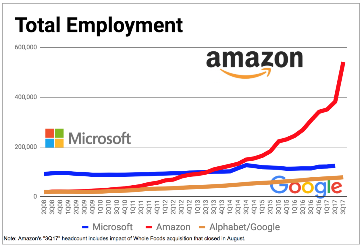 Amazon adds another 31k employees bringing global headcount to amazon tops 540k employees after swallowing whole foods in 137b deal nvjuhfo Gallery