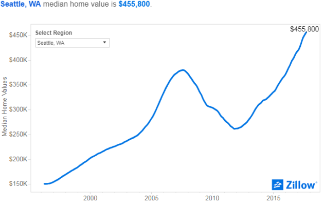 Seattle s housing market is growing twice as fast as san for Real estate market seattle