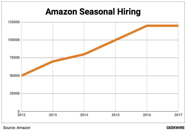 Amazon to hire 120000 workers in the United States  for holiday season class=